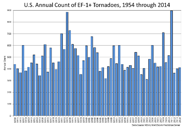 Number of Tornadoes in the United States, 1954 to 2014